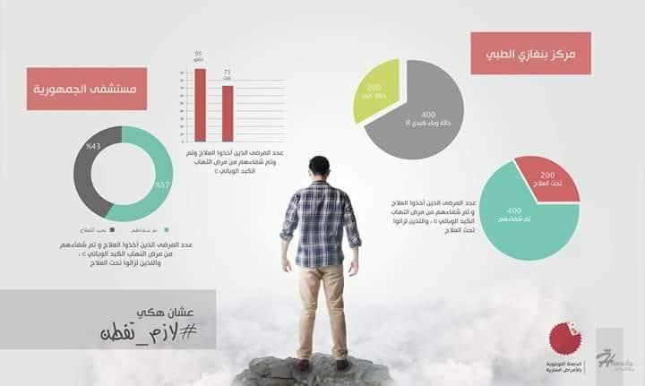 انطلاق حملة توعوية عن فيروس الالتهاب الكبدي بمركز بنغازي الطبي