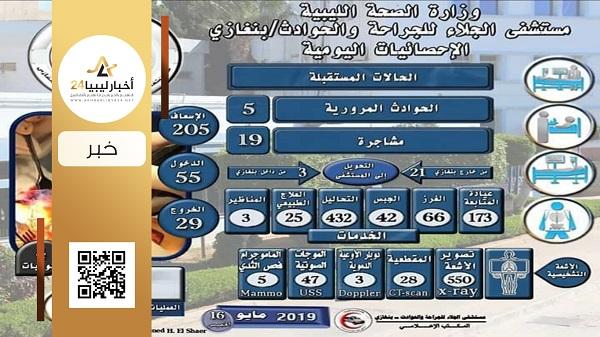 صورة الجلاء للحوادث ينشر إحصائية حالات شهر مايو الحالي