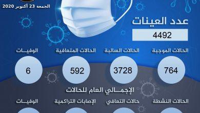 صورة مكافحة الأمراض يعلن تسجيل (764) إصابة بكورونا
