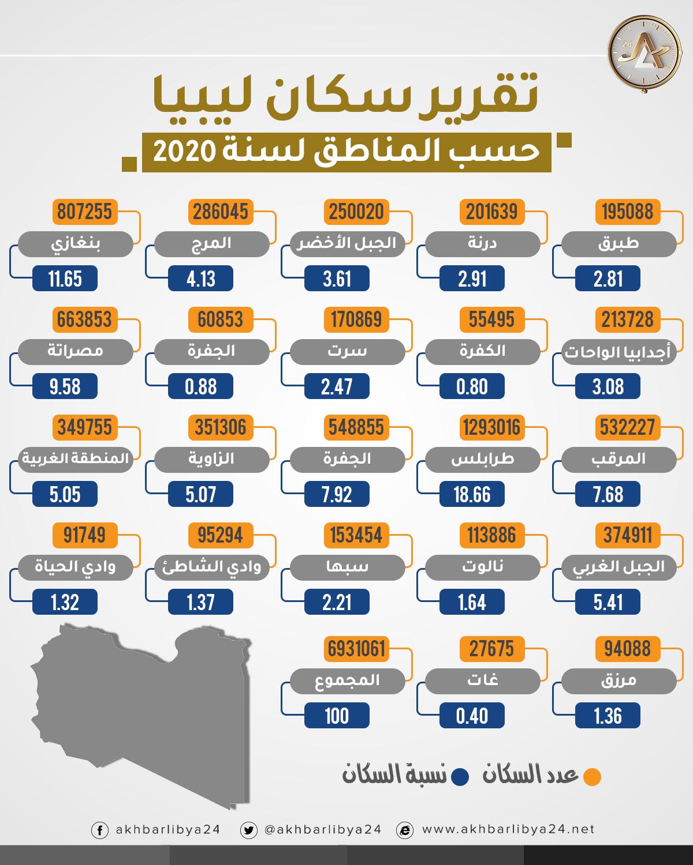 سكان ليبيا حسب المناطق لسنة 2020 Info